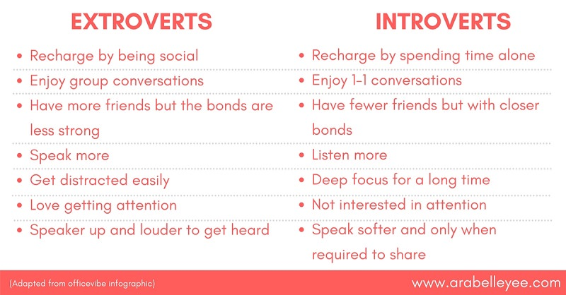 Image result for difference between introvert and extrovert