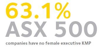 63.1 ASX 500 companies have no female executive KMP Statistics on women in business