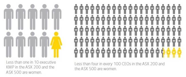 Women in business statistics - women on boards