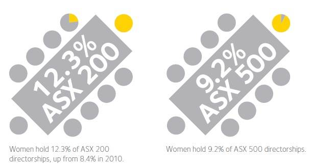 Women on boards EOWA Census 2012 Statistics on women in business